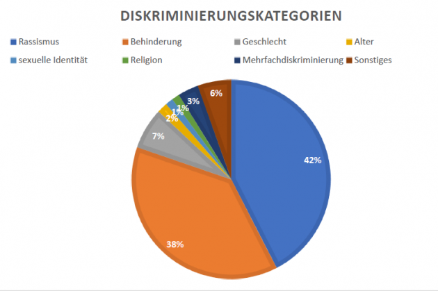 Diagramm Diskriminierungskategorien