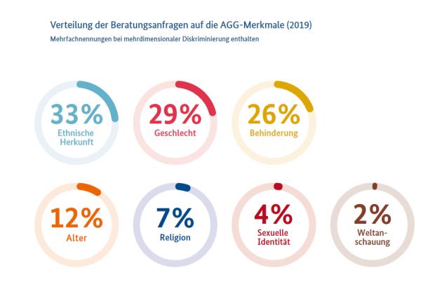 Prozentuale Verteilung der Beratungsanfragen der ADS in 2019 auf die verschiedenen AGG-Merkmale