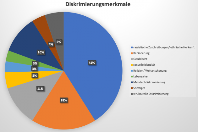 Diagramm 1 - Diskriminierungsmerkmale